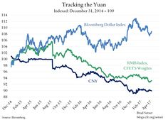 """""""Stability in yuan's value v USD this year has certainly contributed (along side the controls) to the stability in China's headline reserves"""" Sober, Stability, Charts, Graphics"""