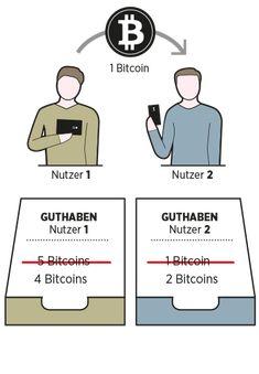 Ein Blick in die Blockchain
