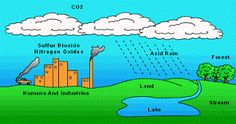 A historian discusses pH and gets it backward. #AcidRain #Pollution #pH