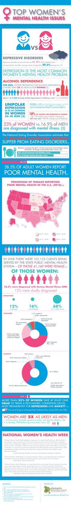 Mental Health – Infographic List