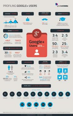Why you should be on #google+