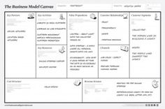 Business Model Canvas: A Simple Tool For Designing Innovative Business Models