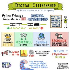 Take advantage of your classroom technology to celebrate Digital Citizenship Week! Digital Citizenship Lessons, Citizenship Activities, Citizenship Education, Education Degree, Global Citizenship, Kids Education, Physical Education, Technology Posters, Technology Lessons