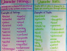 Julie Ballew is a Literacy Coach in a suburb southeast of Houston, TX. She has taken pictures of and has created some amazing anchor charts. She has posted them...