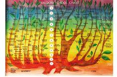 Curriculum Chart Steiner Waldorf School