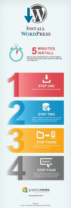 WordPress is a pretty powerful content management system. There is a very good reason many sites are using it already. Installing WordPress is very easy too. This infographic by Graphic Media shows how you can install WordPress under 5 minutes:
