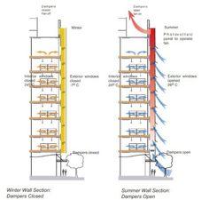 Figure 13 – Double skinned façade, Hooker Building, Niagara falls [Source: Boake…