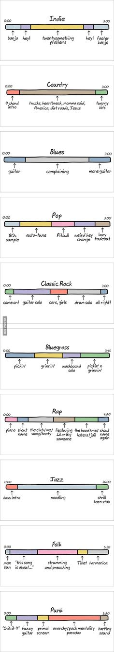 Anatomy of Songs #funny<<<Ok but these are accurate? I didn't expect them to be accurate. But they were. Very. Accurate.