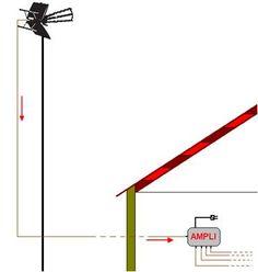 17 Line Chart, Art, Antenna Tv