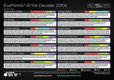 ExaTrends of the Decade  Go to www.rossdawson.com to download full-size version