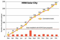 First year of Solar City Solar City, Solar Projects