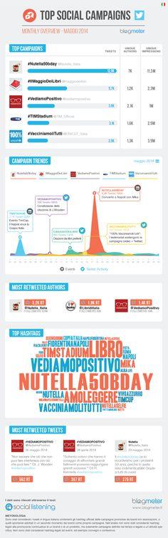 Top Social Campaigns - Maggio 2014 http://www.blogmeter.it/servizi-osservatorio-multiclient/