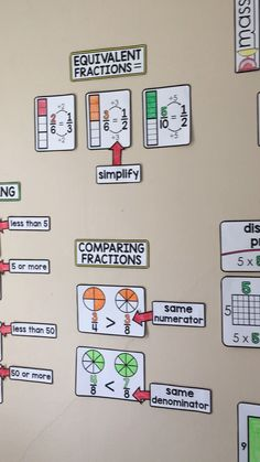 This math word wall for grade has references for fractions equivalent fractions comparing fractions rounding measurements gram kilogram millimeter liter number proper. Math Wall, Math Word Walls, Math Charts, Math Anchor Charts, Math Fractions, Comparing Fractions, Equivalent Fractions, 3rd Grade Fractions, Multiplication Strategies