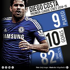 Costa - #Chelsea #Quiz