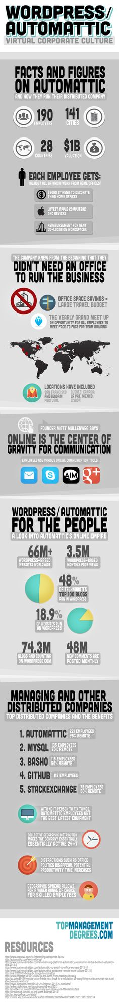 WordPress/Automattic Virtual Corporate Culture [INFOGRAPHIC] #WordPress #Automatic
