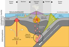 Subduction occurs along convergent boundaries involving at least one oceanic plate. As the tectonic plates collide, one sinks below the other. 6th Grade Science, Middle School Science, Elementary Science, Science Education, Science Activities, Science Experiments, Geography Activities, Science Notes, Science Notebooks