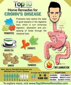 Natural Home Remedies Crohn's disease is an inflammatory bowel disease (IBD). Also known as Crohn syndrome and regional enteritis, this chronic disease can affect any part of the gastrointestinal tract from mouth to anus. According to the Crohn's Crohns Disease Diet, Autoimmune Disease, Crohn's Disease, Chrones Disease Symptoms, Inflammatory Bowel Disease Diet, Ibd Symptoms, Ulcerative Colitis Diet, Gastrointestinal Disease, Inflammatory Foods