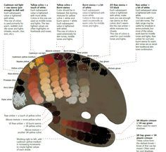 Daniel E. Greene Essential Lessons in Oil Painting Portrait Colors - These 14 paints and strategic mixtures are a starting point for realistic skin tones. Oil Painting Tips, Oil Painting Techniques, Art Techniques, Painting & Drawing, Painting Classes, Oil Paintings, Painting Abstract, Oil Painting Portraits, Oil Painting Tutorials