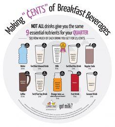 "MAKING ""€ents"" of breakfast beverages"