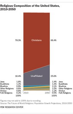 Religious Composition of the United States, 2010-2050