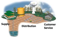 City water supply and distribution system - simply explained.