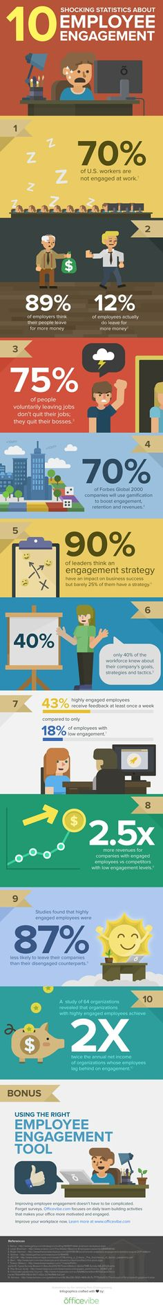 So what was the reason for leaving your previous job? 10 Shocking Statistics About Employee Engagement Infographic