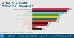 The Migraine in America 2014 study was conducted with over respondents to learn about migraine triggers, symptoms, impact on quality of life, & more. What Is A Migraine, Migraine Triggers, Migraine Attack, Alcohol Is A Drug, Head Pain, Menstrual Cycle, Physical Activities, Drugs, Stress