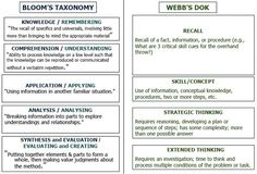 DOK and Competency-Based Learning