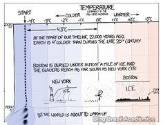 Linha do tempo da temperatura terrestre por XKCD  Esse gráfico pode fazer aquele seu amigo mais resistente à ideia da mudança climática mudar de ideia.  Quando alguém vier com o argumento de que a Terra já mudou de temperatura antes por favor mostre esse gráfico com uma linha do tempo da temperatura média do planeta desde a última era glacial para esse alguém. A humanidade agradece.  Fonte: XKCD [Visto no Brasil Acadêmico] Ciência Humor