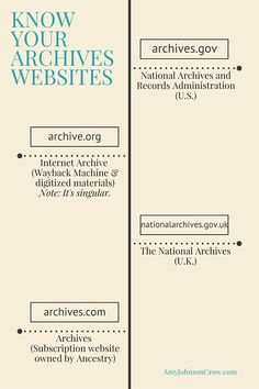 Know Your Archives Websites. The National Archives and Records Administration…