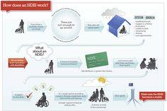 Why we need the National Disability Insurance Scheme  www.everyaustraliancounts.com.au
