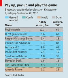 Crowdfunding video games: money to play with