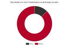 #asielzoekers in De Koepel, JA/NEE? https://apps.facebook.com/my-polls/qhazjn #breda stemt 87% NEE pic.twitter.com/BcQ0PLmPUD ...