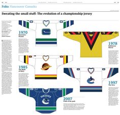 The many designs of the Vancouver Canucks uniform.