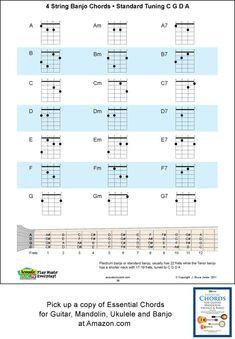 4 String Banjo Standard C Tuning Chord Chart