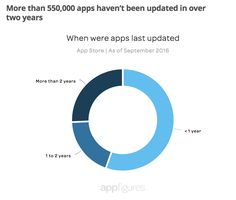 More than 550,000 apps haven't been updated in over two years (Source : AppFigures - septembre 2016)