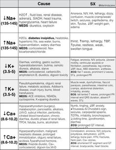 14 best Nursing Cheat Sheets images on Pinterest | Nursing schools, Nursing students and Nursing ...