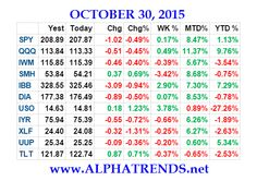 The post Stock Market Video Analysis for Week Ending 10/30/15 appeared first on AlphaTrends.
