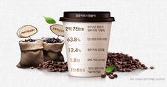 원두커피밥보다 커피, 제대로 된 커피에 눈 뜨다