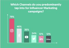 The Rise of Influencer Marketing, and What to Expect in 2020 Marketing Survey, Marketing Budget, Marketing Program, Content Marketing, Digital Marketing, Social Media Influencer, Influencer Marketing, Marketing Professional, Pinterest For Business