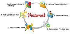 Leveraging Pinterest for B2B Marketing: 6 Practical Tips