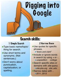 Internet Search to address Common Core The Common Core ELA Writing Standard 8 requires students to navigate the Internet for research and evaluate the validity of the sites to support their claims. The introduction to this starts in Kindergarten and progresses each year.