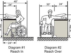 Ada Bathroom Countertop Height diagram - front approach counter (769×820) | ada & accessible