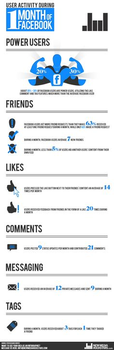 Do you use Facebook too much? http://newmediarockstars.com/2012/04/nmr-infographic-taking-more-than-you-give-on-facebook/