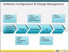 3D arrow diagrams showing Software Configuration & Change Management Process Charts