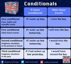 Conditionals - English teacher                                                                                                                                                                                 Plus