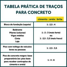 Traço de concreto: como identificar as misturas corretas para a obra - tabela 2 Civil Engineering Construction, Architectural House Plans, Smart City, Home Design Plans, Autocad, Solar Panels, Home Projects, Building A House, Layout