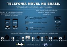Infográfico sobre a Telefonia Móvel no Brasil