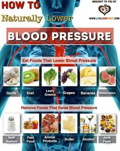 This is a start to eating foods that lower blood pressure. Lowering Blood Pressure Naturally, Low Blood Pressure Symptoms, Natural Blood Pressure, Healthy Blood Pressure, High Blood Pressure Diet, Blood Pressure Control, Blood Pressure Chart, Blood Pressure Remedies, Pressure Headache