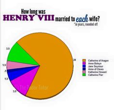 How long was Henry VIII married to each of his wives?